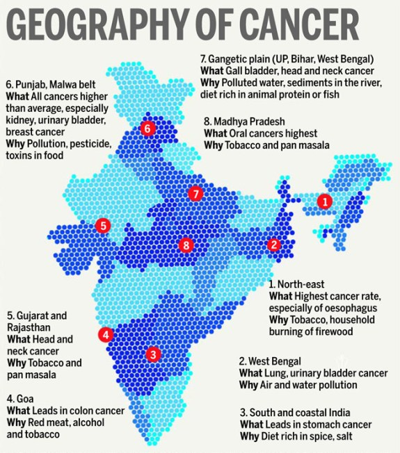 Geography of Cancer India