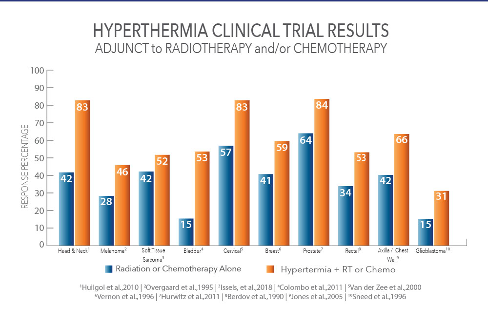 Hyperthermia chart demonstrating proven clinical results
